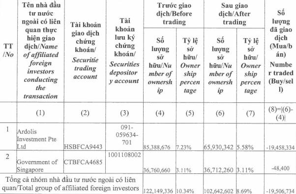 Nhóm quỹ Chính phủ Singapore (GIC) đã bán thỏa thuận 19,5 triệu cổ phiếu Masan (MSN), thu về hơn 2.500 tỷ đồng - Ảnh 1.
