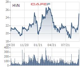 Hôm nay SCIC đã giải ngân 6.895 tỷ mua cổ phiếu Vietnam Airlines - Ảnh 1.