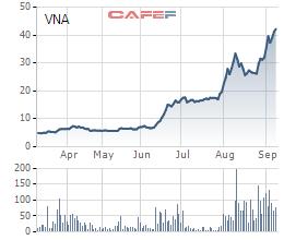Một công ty vận tải biển của Vinalines hồi sinh, giá tăng gấp 8 lần trong 6 tháng - Ảnh 4.
