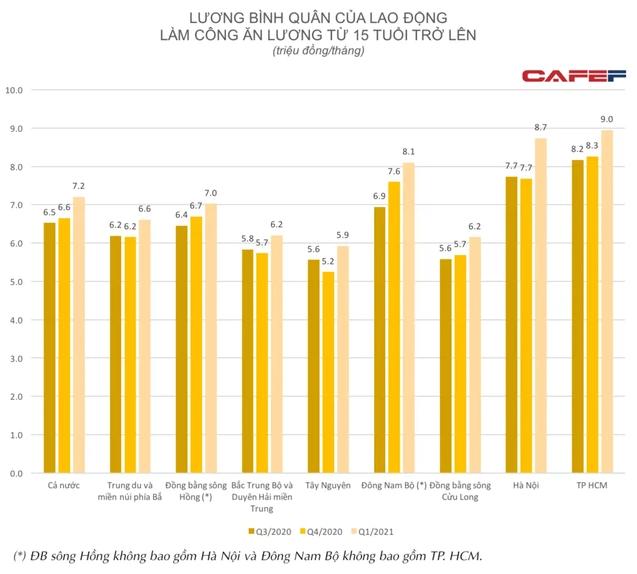 Lộ diện địa phương có thu nhập bình quân của người lao động tăng cao nhất đầu năm 2021 - Ảnh 1.