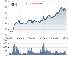 Nhóm quỹ Chính phủ Singapore (GIC) đã bán thỏa thuận 19,5 triệu cổ phiếu Masan (MSN), thu về hơn 2.500 tỷ đồng - Ảnh 2.