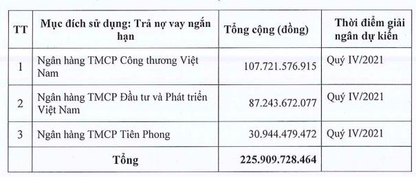 Nhựa Đồng Nai (DNP) chào bán gần 11 triệu cổ phiếu cho cổ đông với giá 20.698 đồng/cp - Ảnh 1.