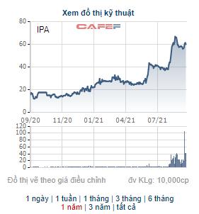 Cổ phiếu tăng gấp 3 lần từ đầu năm 2021, IPA đưa 1,8 triệu cổ phiếu quỹ ra bán - Ảnh 1.