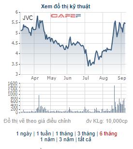 Pyn Elite tiếp tục bán ra, không còn là cổ đông lớn của Y tế Việt Nhật (JVC) - Ảnh 1.