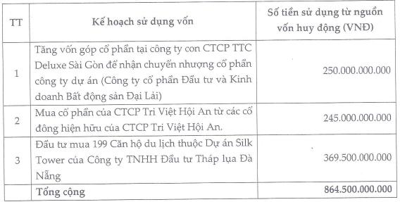 Đầu tư tài chính Hoàng Minh (KPF) xin ý kiến cổ đông thay đổi phương án trả cổ tức từ tiền sang cổ phiếu, dự kiến chào bán riêng lẻ 66,5 triệu cổ phiếu - Ảnh 1.