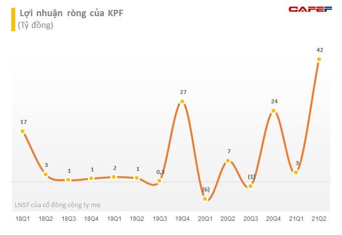 Đầu tư tài chính Hoàng Minh (KPF) xin ý kiến cổ đông thay đổi phương án trả cổ tức từ tiền sang cổ phiếu, dự kiến chào bán riêng lẻ 66,5 triệu cổ phiếu - Ảnh 3.