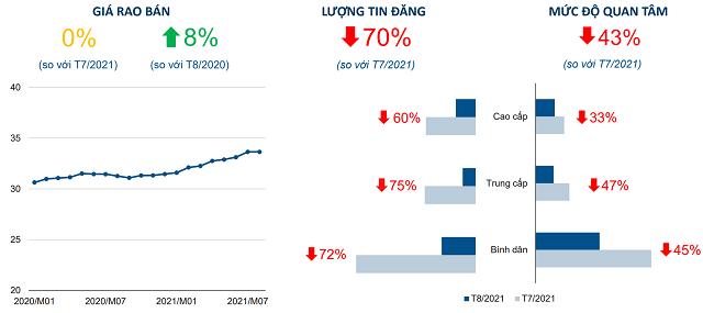 Cung - cầu bất động sản Hà Nội giảm sau thời gian ổn định - Ảnh 1.