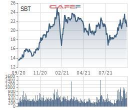TTC Sugar chuẩn bị phát hành hơn 31 triệu cổ phiếu trả cổ tức - Ảnh 1.
