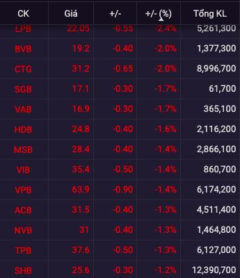 Sắc đỏ tiếp tục bao trùm cổ phiếu ngân hàng, LPB và CTG mất giá mạnh nhất - Ảnh 1.