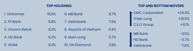 Quỹ ngoại nào đang đẩy mạnh rút vốn khỏi Diamond ETF? - Ảnh 1.