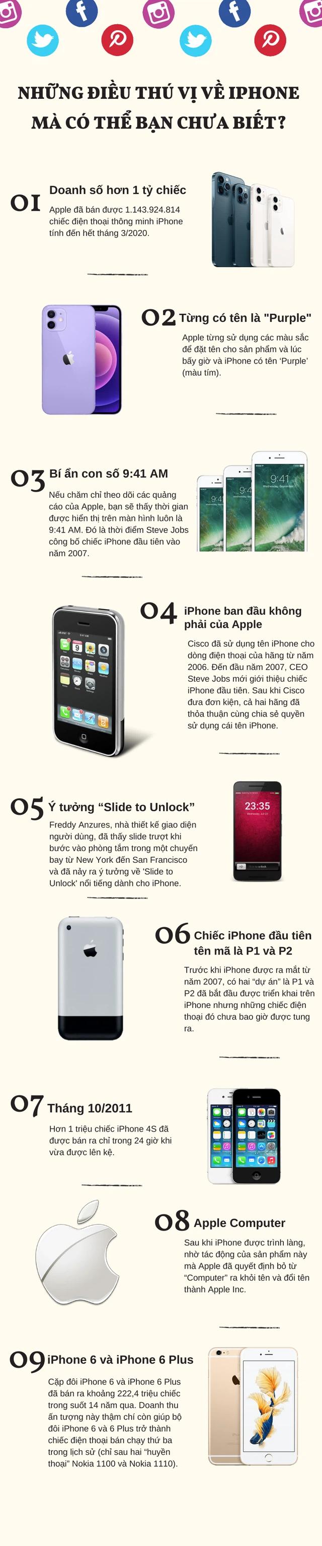 Những điều thú vị về iPhone mà có thể bạn chưa biết? - Ảnh 1.