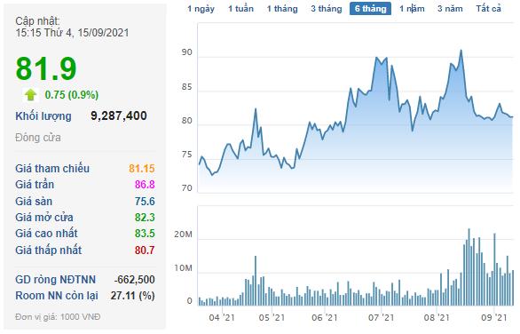 KKR hoàn tất bán ra gần 32 triệu cổ phần Vinhomes (VHM), lãi hơn 1.000 tỷ đồng chỉ sau hơn 1 năm nắm giữ - Ảnh 1.