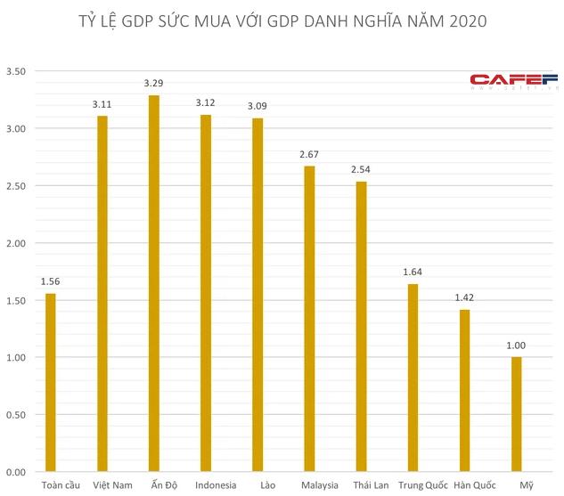 Đánh giá tỷ lệ giữa GDP sức mua với GDP danh nghĩa: Vì sao Việt Nam thuộc nhóm các nước có tỷ lệ lớn hơn 3? - Ảnh 2.