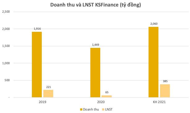 KSFinance được chấp thuận niêm yết 300 triệu cổ phiếu trên HNX - Ảnh 1.