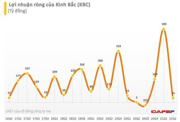 Kinh Bắc (KBC) bổ sung phương án sử dụng vốn từ đợt phát hành riêng lẻ 100 triệu cổ phiếu - Ảnh 2.