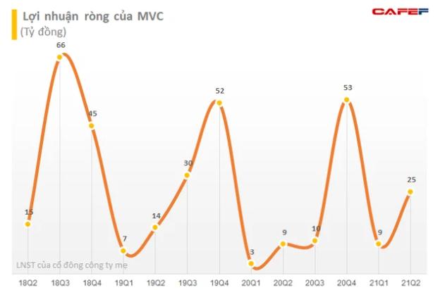 Cổ phiếu MVC nhiều biến động, lãnh đạo VLXD Bình Dương chỉ bán được hơn 10 triệu cổ phiếu - Ảnh 2.