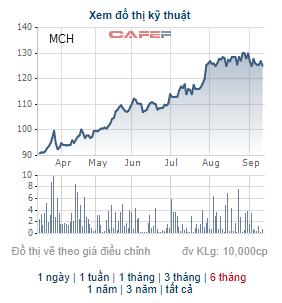 Thị giá 126.000 đồng, Masan Consumer phát hành 7 triệu cổ phiếu ESOP giá 70.000 đồng - Ảnh 1.