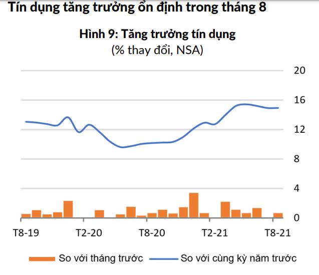 WB: Việt Nam giữ ổn định lạm phát nhưng tỷ giá tiền tăng trong 8 tháng đầu năm - Ảnh 3.