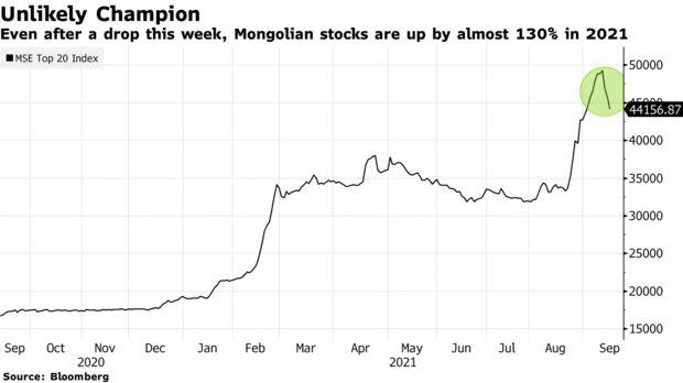 Ít ai ngờ tới nhưng đây chính là thị trường chứng khoán hot nhất thế giới hiện nay - Ảnh 1.