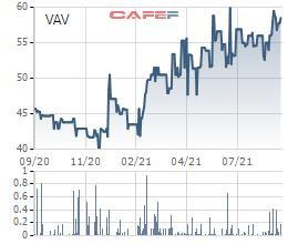 Viwaco (VAV) chuẩn bị trả cổ tức bằng cổ phiếu tỷ lệ 100% - Ảnh 1.