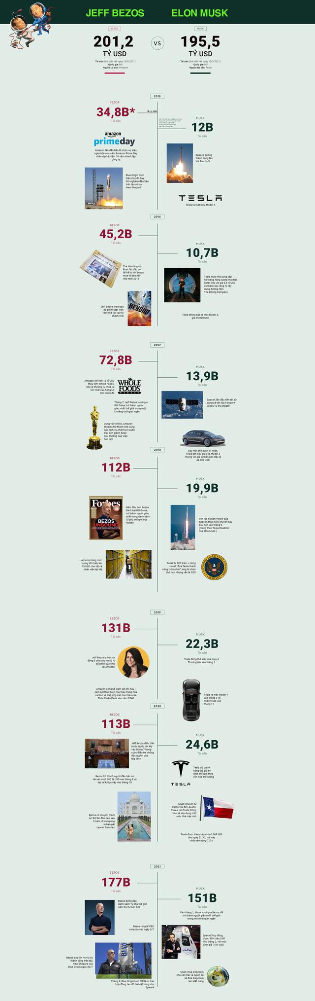 So găng 2 tỷ phú kỳ phùng địch thủ Jeff Bezos và Elon Musk - Ảnh 1.