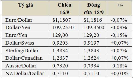 """USD hôm nay 16/9 """"đứng hình"""", vàng giảm, Bitcoin tăng tiếp - Ảnh 1."""