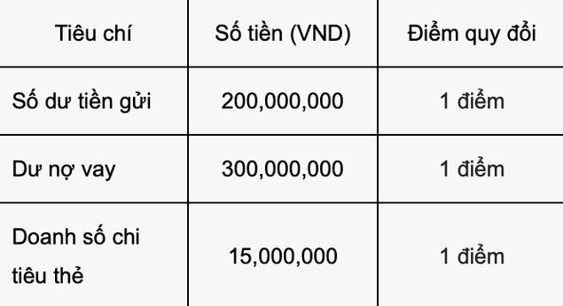 Là khách hàng VIP của Vietcombank như Thuỷ Tiên sẽ được hưởng đặc quyền gì? Điều kiện trở thành VIP như thế nào? - Ảnh 2.