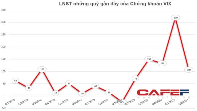 Ông Nguyễn Văn Tuấn đăng ký mua 29 triệu quyền mua cổ phiếu VIX - Ảnh 2.