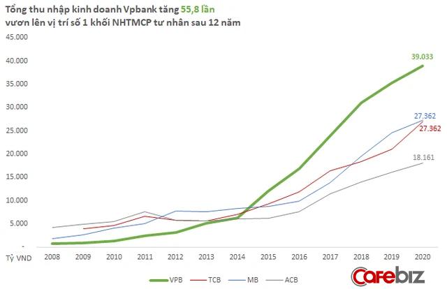 """Giải mã sự bứt tốc của VPBank: Chỉ hơn 10 năm, nhà băng tầm trung lột xác vươn lên top đầu khối tư nhân, vượt mặt nhiều ngân hàng """"đồng trang lứa"""" như thế nào? - Ảnh 1."""