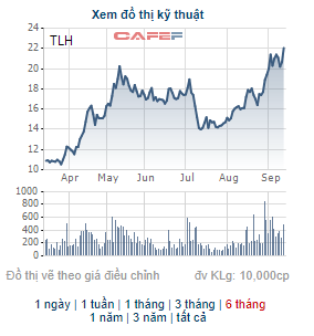TLH liên tục phá đỉnh, người nhà lãnh đạo Thép Tiến Lên đưa hơn 2 triệu cổ phiếu ra bán chốt lãi - Ảnh 1.