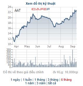 Tiên Sơn Thanh Hóa (AAT) chốt danh sách cổ đông nhận cổ tức bằng tiền và cổ phiếu tỷ lệ 21,5% - Ảnh 1.
