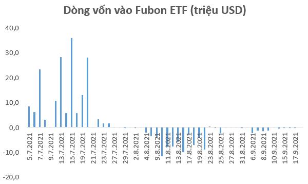 Fubon FTSE Vietnam ETF thêm mới HSG, VND, VCI sau phiên cơ cấu danh mục, nâng số lượng cổ phiếu lên con số 31 - Ảnh 2.