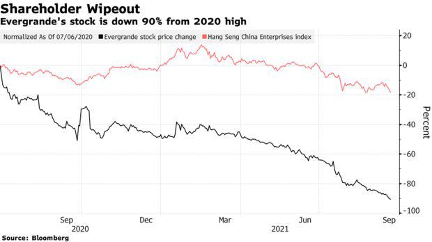 Nguy cơ toàn bộ thị trường bất động sản và hệ thống tài chính rung chuyển, Trung Quốc sắp phải đối mặt với ác mộng? - Ảnh 1.