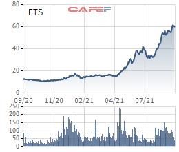 Cổ phiếu lập đỉnh lịch sử, SBI Securities tiếp tục đăng ký tăng tỷ lệ sở hữu tại FPTS - Ảnh 1.