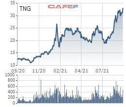 Cổ phiếu giao dịch quanh vùng đỉnh, Dệt may TNG chốt quyền phát hành gần 6,4 triệu cổ phiếu trả cổ tức - Ảnh 1.