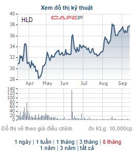 Cổ phiếu giao dịch ở vùng đỉnh, Hudland (HLD) chốt danh sách cổ đông trả cổ tức bằng tiền tỷ lệ 25% - Ảnh 1.