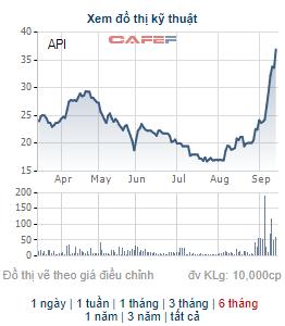 API liên tục phá đỉnh, 2 cổ đông ngoại thoái 35% vốn còn 2 nhà đầu tư nội mua vào tạm lãi 80% trong nửa tháng - Ảnh 1.