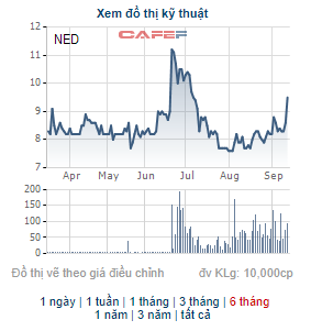 Sông Đà Hoàng Long tiếp tục đăng ký bán hơn 4 triệu cổ phiếu NED, thoái tiếp vốn tại Điện Tây Bắc - Ảnh 1.