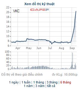 Cổ phiếu VKC tăng trần 11 phiên liên tiếp, loạt cổ đông lớn của Cáp nhựa Vĩnh Khánh mang cổ phiếu ra bán - Ảnh 1.