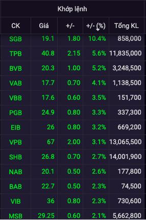 Cổ phiếu ngân hàng tiếp tục tăng mạnh, TPB vượt đỉnh lịch sử, một mình VCB đỏ trong phiên 17/9 - Ảnh 1.
