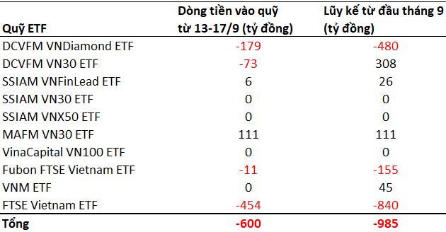 4 quỹ ETF lớn nhất thị trường chứng khoán Việt Nam bị rút hơn 700 tỷ đồng trong tuần 13-17/9 - Ảnh 1.