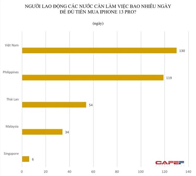 Người dân Singapore cần làm việc 6 ngày, Malaysia cần 34 ngày, còn người Việt mất bao lâu để đủ tiền mua iPhone 13 Pro? - Ảnh 2.