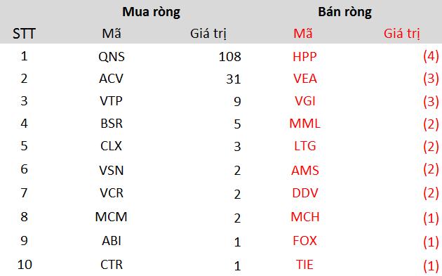 Khối ngoại tiếp tục bán ròng hơn 3.300 tỷ đồng trong tuần ETFs cơ cấu danh mục, tâm điểm bán ròng hơn 1.500 tỷ đồng cổ phiếu VIC - Ảnh 5.