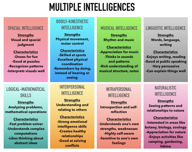 Một nhà tâm lý học Harvard cho biết con người có 8 loại trí thông minh, bạn ghi điểm cao nhất trong loại thông minh nào? - Ảnh 1.