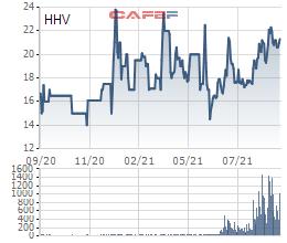 Hạ tầng Giao thông Đèo Cả (HHV) sắp họp cổ đông bất thường bàn phương án chào bán cổ phiếu, tăng vốn điều lệ lên hơn 3.533 tỷ đồng - Ảnh 1.
