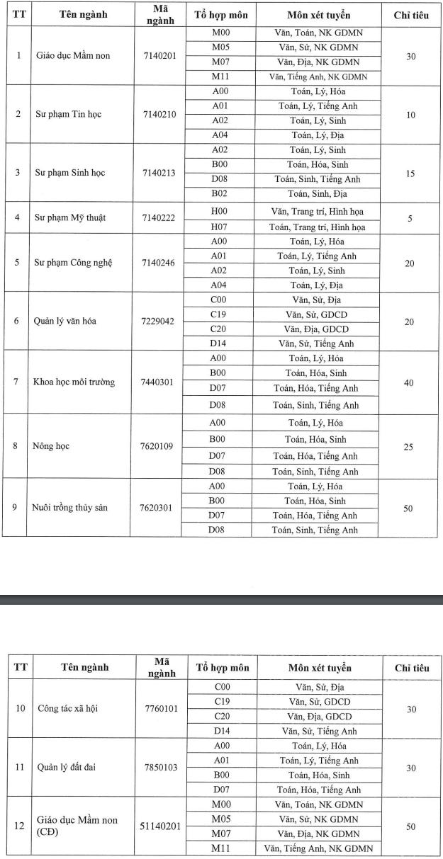 Danh sách các trường đại học xét tuyển bổ sung cho thí sinh chưa trúng tuyển đợt 1 đầy đủ nhất, mức điểm nhận hồ sơ từ 15 điểm - Ảnh 2.