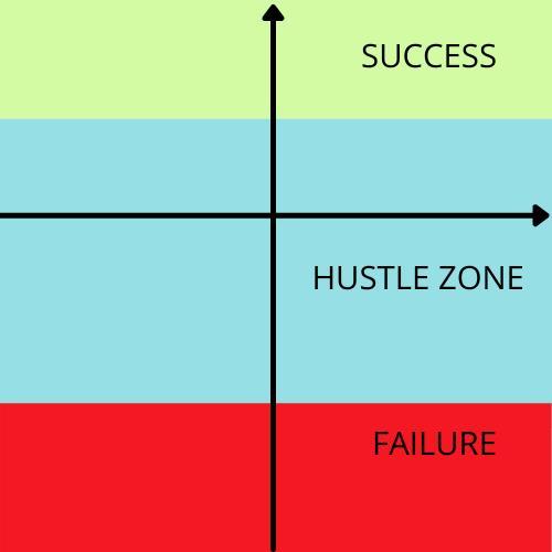 Quy tắc Success Matrix: Bí quyết của những người thành công, mà người bình thường có thể áp dụng được - Ảnh 1.