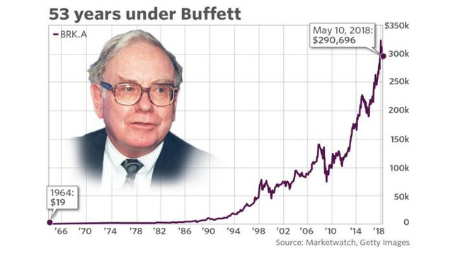 Bí mật về công thức tích trữ tài sản của Jeff Bezos và Warren Buffett - Ảnh 1.
