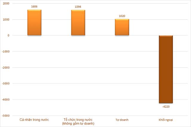 Cá nhân và tổ chức trong nước tập trung gom hàng trong tuần khối ngoại đẩy mạnh bán ròng - Ảnh 1.