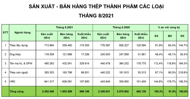 Doanh nghiệp thép tháng 8: Hòa Phát tăng bán HRC, Nam Kim và Hoa Sen được bù đắp bởi xuất khẩu - Ảnh 1.